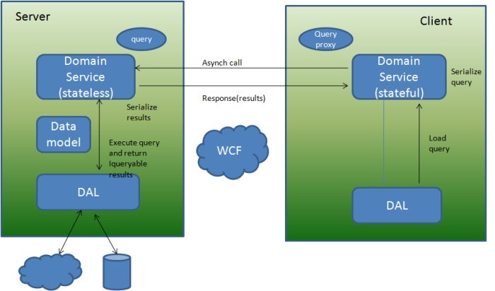 _KillerCodes: What is WCF RIA service?